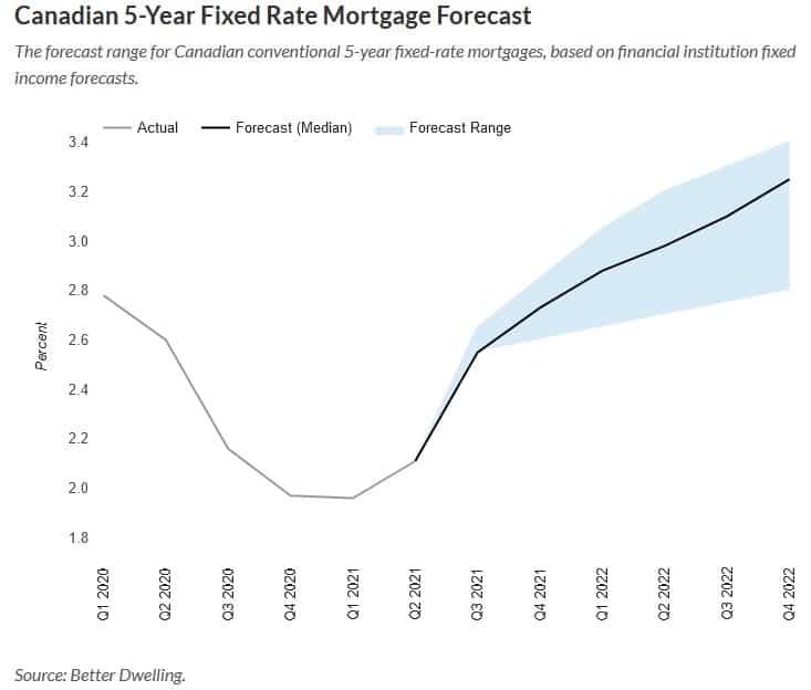 Canadian mortgage ratess